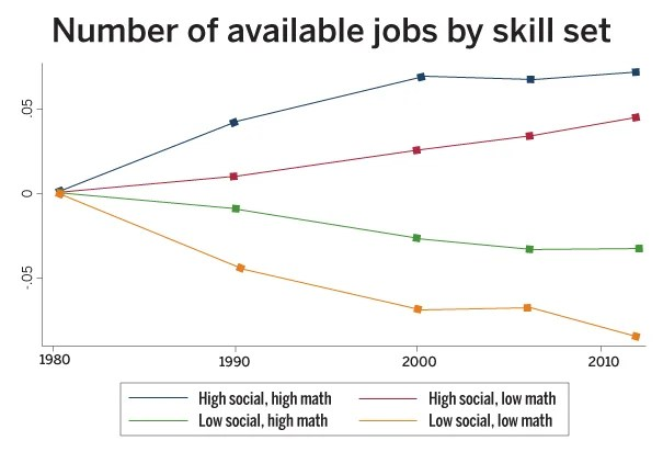 "Source: ""The Growing Importance of Social Skills in the Labor Market,"" David J. Deming"
