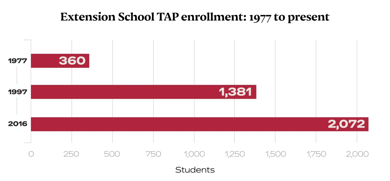 Bar chart showing enrollment in TAP program from 1977-present.