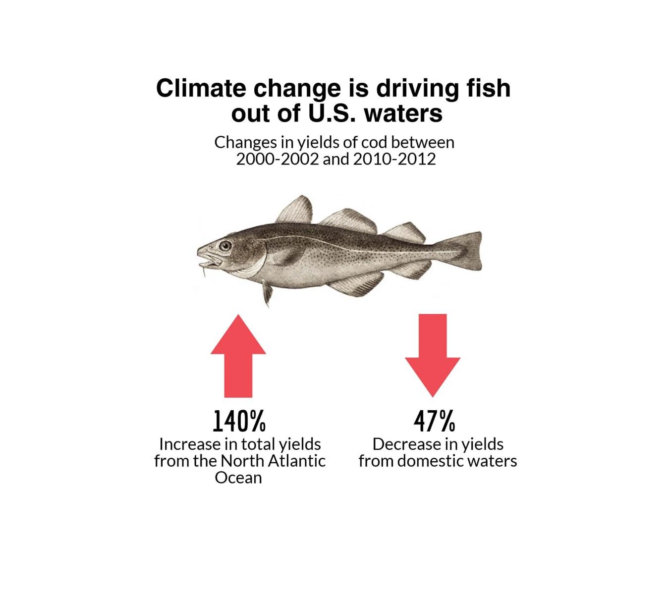 Mercury in seafood venitism for Cod fish mercury