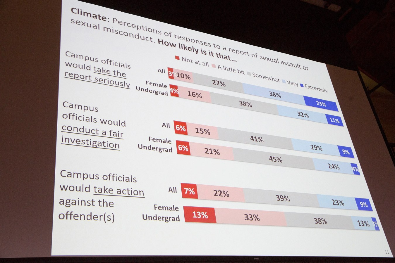 A presentation slide shows stark disparities in how female undergraduate students perceive charges of sexual assault will be handled by university officials compared to the student body at large. Jon Chase/Harvard Staff Photographer