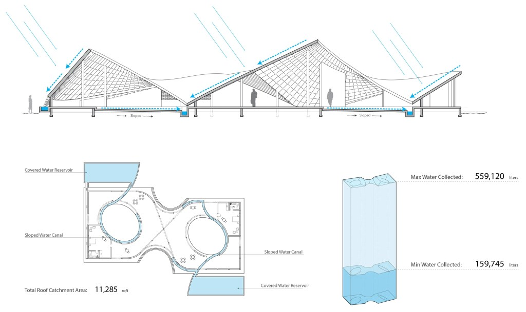 Schematic of Thread cultural center.