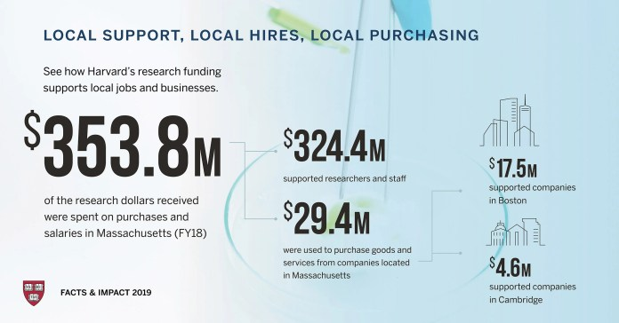 Graphic showing impact Harvard has on local economy.