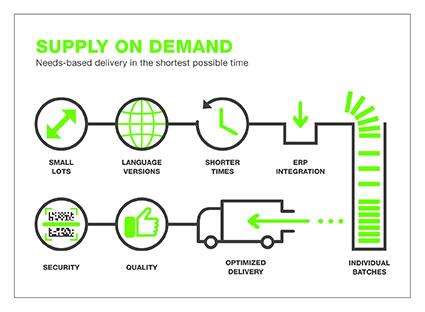 Supply On Demand