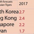 Прогноз МВФ по росту экономики Тайваня в 2017 году