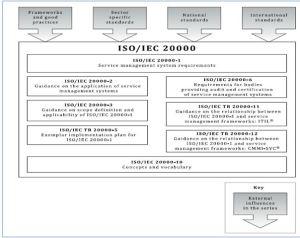 IMAGEN 2- ISO20000
