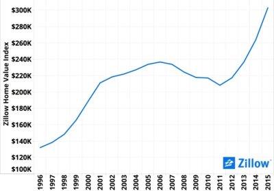 Figure-4-Denver-Zillow-Home-Value-Index-5bfaad-1024x783