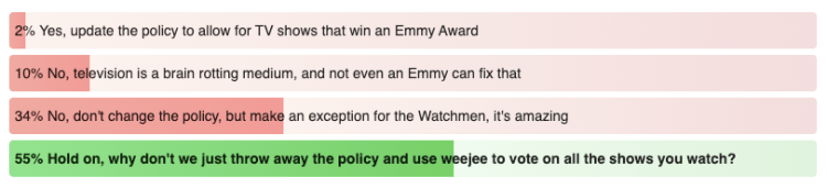 2% Yes, update the policy to allow for TV shows that win an Emmy Award 10% No, television is a brain rotting medium, and not even an Emmy can fix that 34% No, don't change the policy, but make an exception for the Watchmen, it's amazing 55% Hold on, why don't we just throw away the policy and use weejee to vote on all the shows you watch?