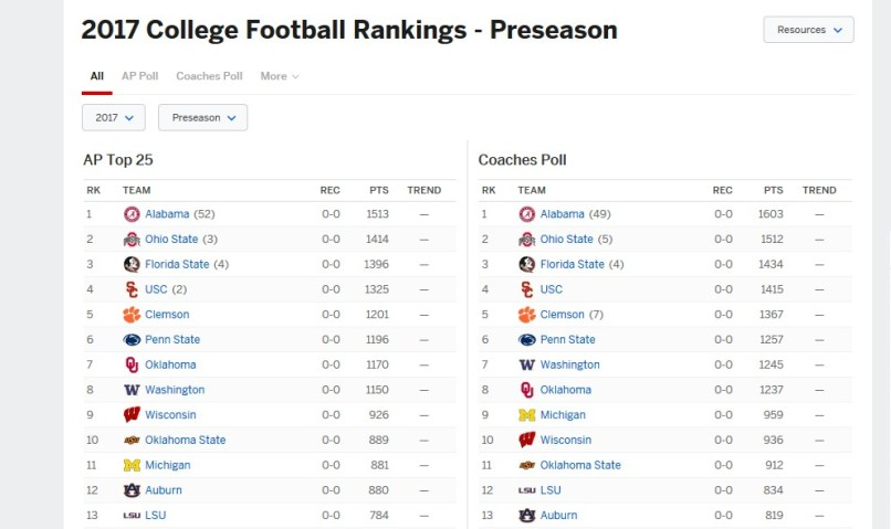 2017 College Standings >> College Football Ap Rankings 2017 New Car Reviews And Specs 2019 2020