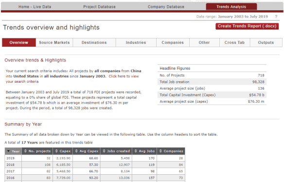 "Screenshot of ""Trends Analysis"" module showing data on greenfield investments by China in the Unites States since 2003."
