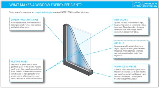 This infographic explains the different characteristics that can often be seen on energy-efficient windows.
