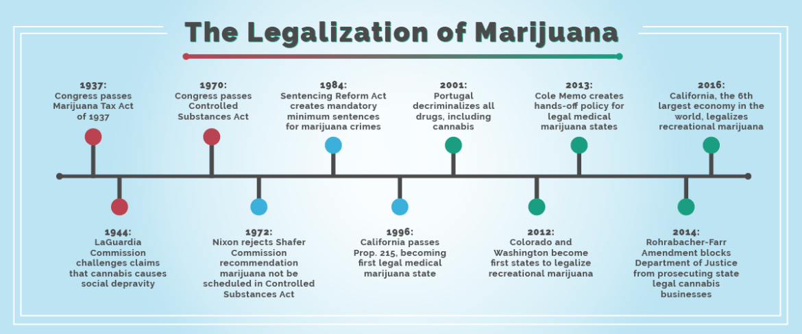 History of cannabis legalization | PDX Tantra!
