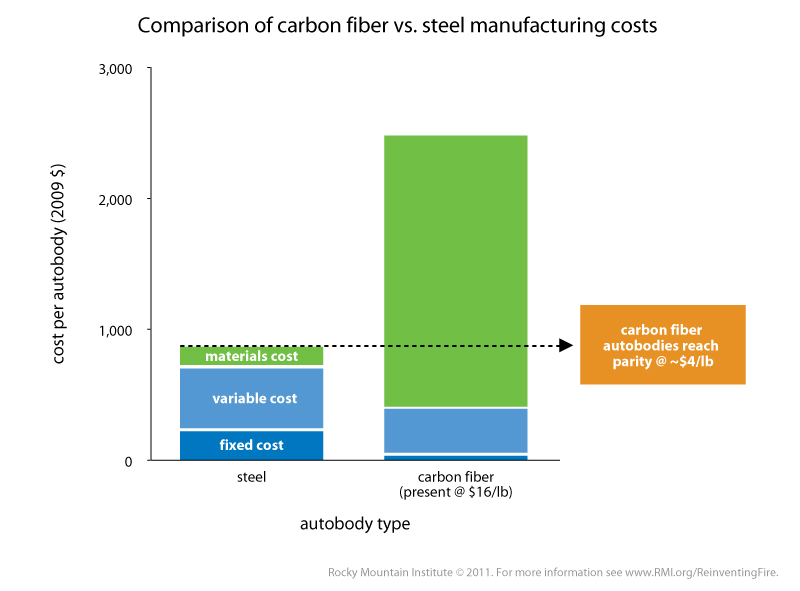 carbonfiber_vs_steel_manufacturing