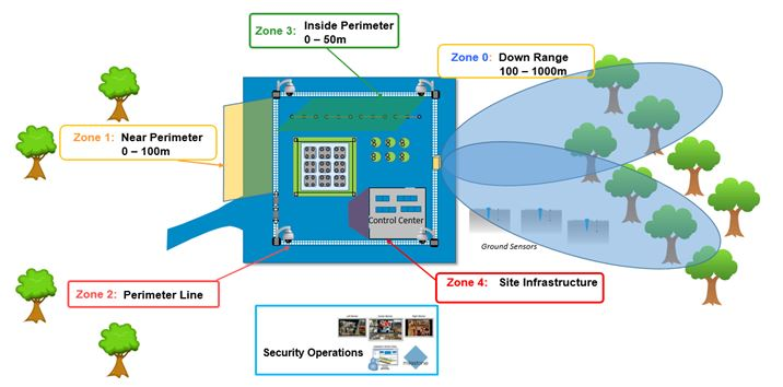 Managing Risks in Utility and Substation Physical Security