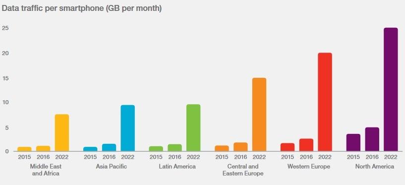 Stime traffico mobile entro il 2022