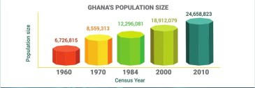 Ghana goes digital, conducting census with the aid of satellites and tablets