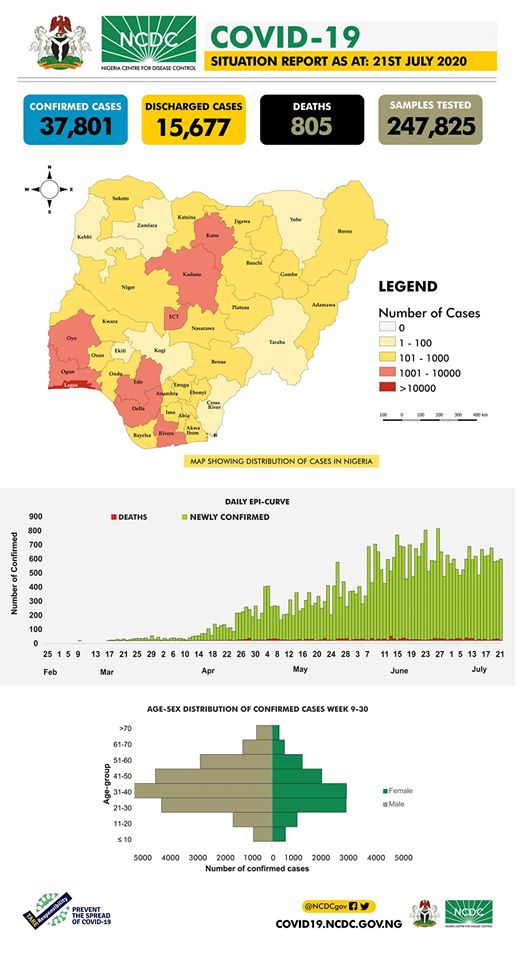 The #COVID19Nigeria situation report for 21st July, 2020 has been published. Our daily reports provide a summary of the epidemiological situation & response activities in Nigeria