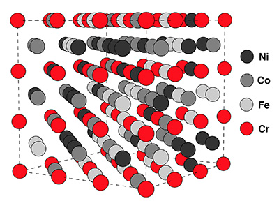 This is a diagram of the NiFeCrCo high entropy alloy's structure with ordered chromium. Image credit: Doug Irving. Click to enlarge.