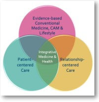 Venn diagram showing intersection of integrative health