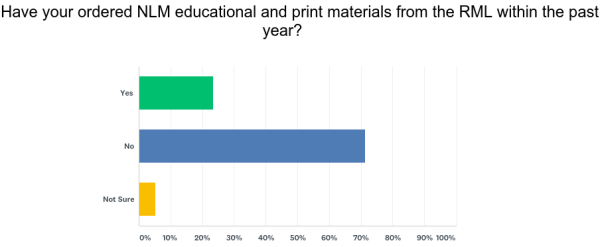 chart showing over 70 percent of respondets didn't to order nlm educational and print materials within the past year