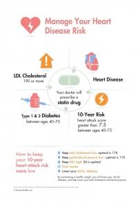 Heart Disease Risk Poster