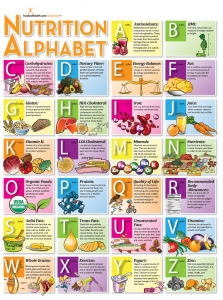 Nutrition from A-Z Poster