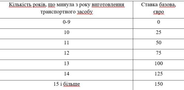 """Рада одобрила за основу новый закон о растаможке """"евроблях"""": что он предлагает"""