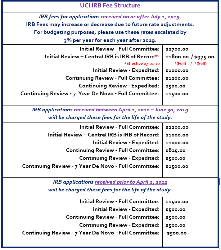 Image of IRB Fees in a table format