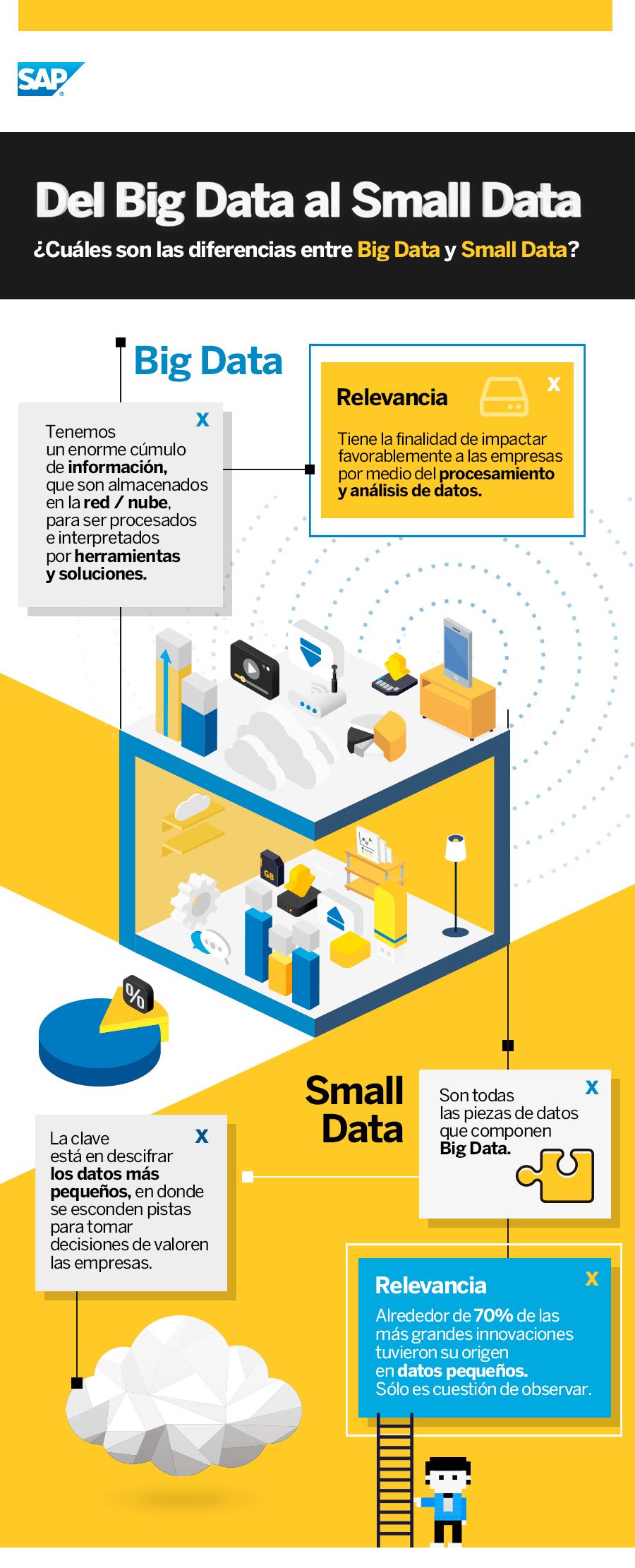infografia_SAP