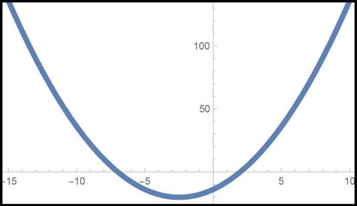graph of quadratic function x^2 + 5x - 14 = 0