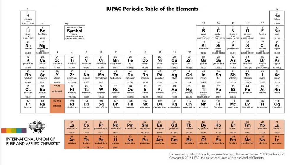 Table Official Elements Periodic