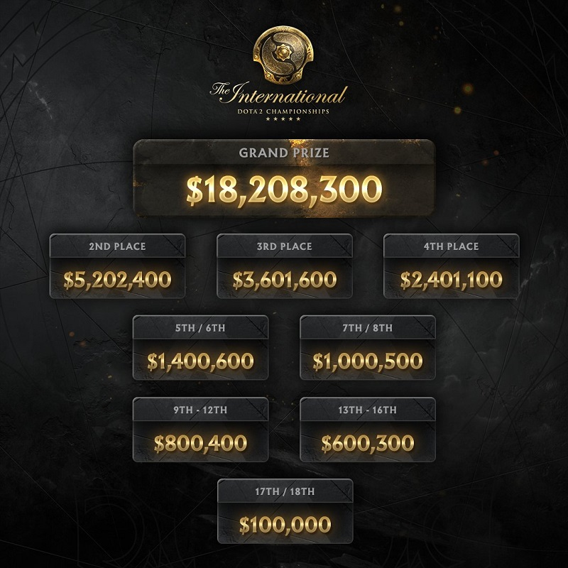 TI10 Prize Pool