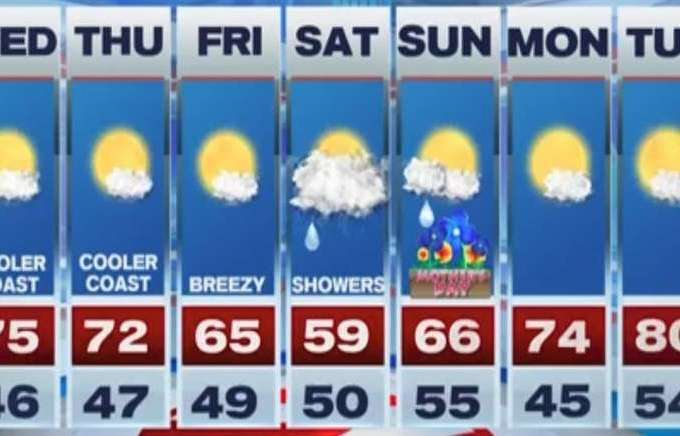 7Weather: May 9 – Boston News, Weather, Sports