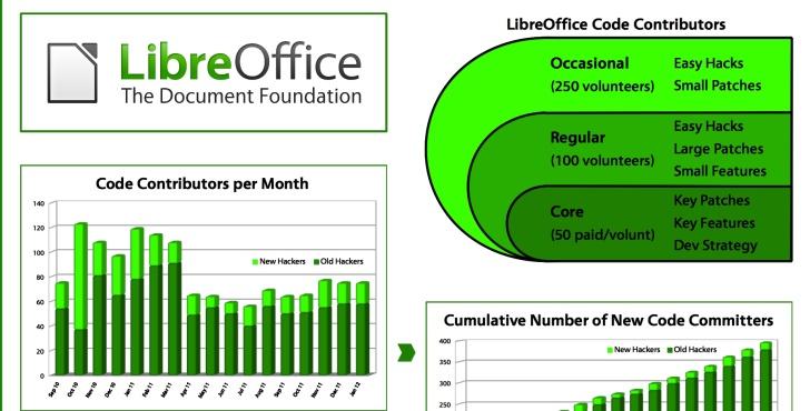 Desarrollo de LibreOffice