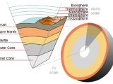 A view of the Earth's inner workings, to scale. Atmosphere layers are not to scale