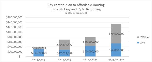HALA, Mayor Murray, Seattle, Puget Sound, Mandatory Housing Affordability (MHA)