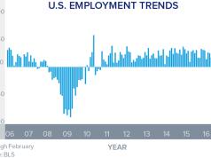 House Appreciation, Jobs Report , HomeUnion,