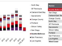 Seattle Bellevue, JLL, Net Absorption, Portland, Seattle, Bellevue, West Coast, San Francisco, Oakland, Office Market, Puget Sound
