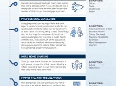 Tech, Home Sales, John Burns REC, Zillow, Trulia, Realtor.com, Redfin, Seattle, Puget Sound