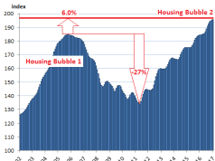 S&P CoreLogic, Case-Shiller National Home Price Index, Housing Bubble, Boston, Seattle, Denver, Dallas-Fort Worth, Atlanta, Portland, San Francisco Bay Area, Los Angeles