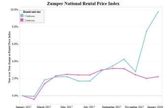 Seattle, New York City, Zumper, National Rent Report, San Francisco, Honolulu, Chicago, Oakland, Zumper National Rent Price Index