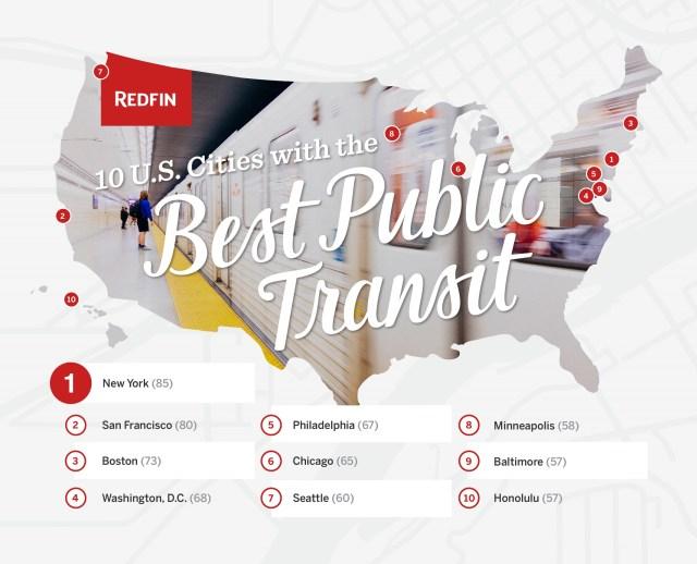 New York, San Francisco, Boston, Transit Score Rankings, Redfin, Walk Score, Transit Score, Capitol Hill, University of Washington, Seattle Department of Transportation, Honolulu, Washington,