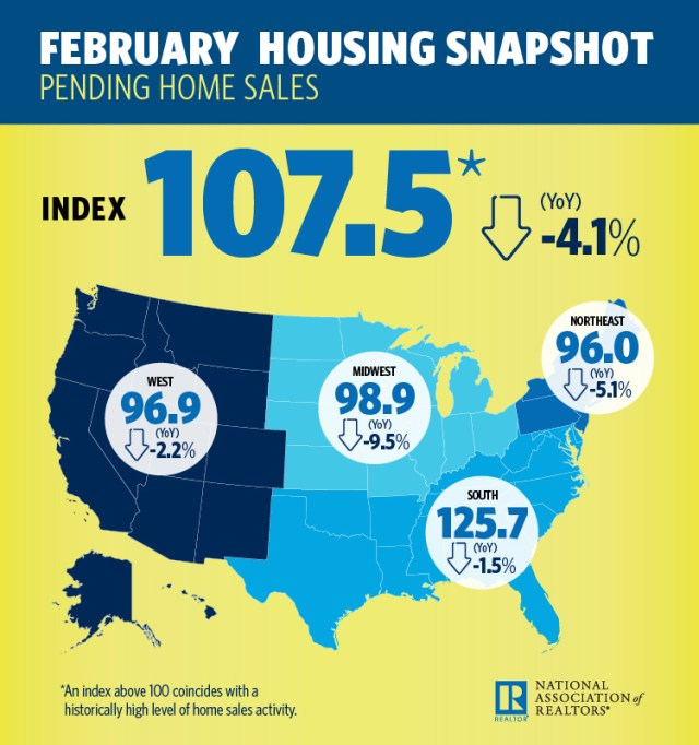 National Association of Realtors, Pending Home Sales Index, Northeast, Midwest, 2017 Profile of Home Buyers and Sellers, March Housing Minute video, Existing-Home Sales, NAR, Pending Home Sales