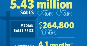 Existing-home sales, Northeast region, National Association of Realtors, NAR, Midland, Texas, Boston-Cambridge-Newton, San Francisco-Oakland-Hayward