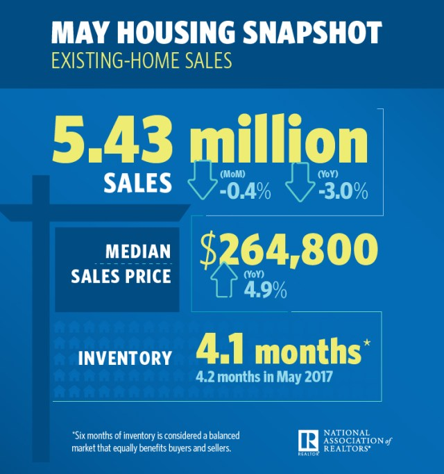 Existing-home sales, Northeast region, National Association of Realtors, NAR, Midland, Texas, Boston-Cambridge-Newton, San Francisco-Oakland-Hayward