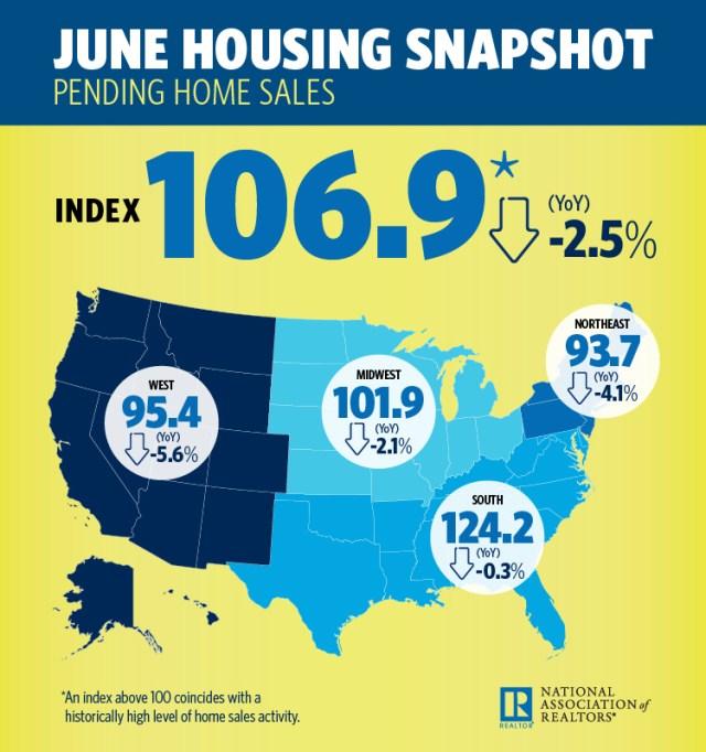 National Association of Realtors, Pending Home Sales Index, Realtor.com, NAR, PHSI, Northeast, South, Existing-Home Sales