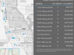 BuildZoom`s National Permit Database, Facebook, Oculus, Puget Sound Business Journal, Redmond, Seattle, Seattle Times, Facebook/Oculus SEA