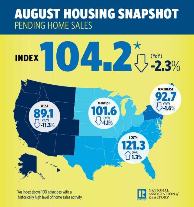 National Association of Realtors, Pending Home Sales Index, Housing Opportunities and Market Experience, Columbus, Ohio, Seattle, Tacoma, Bellevue