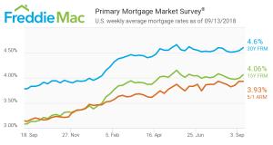 Freddie Mac, Primary Mortgage Market Survey, Mortgage Rates