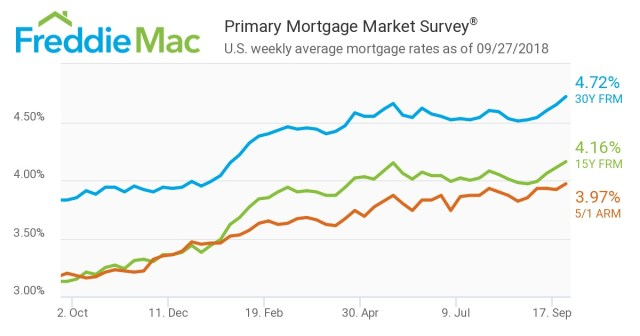 Freddie Mac, Primary Mortgage Market Survey, Congress, FRM, ARM, Mortgage Rates
