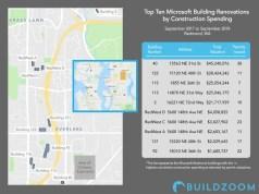 Microsoft, Redmond, Amazon, BuildZoom, Fortune, Washington, GeekWire, campus, City of Redmond, Redmond HQ,